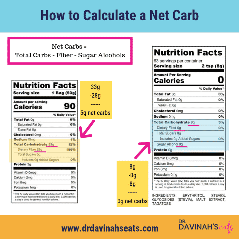 How to calculate a net carb with nutrition label examples