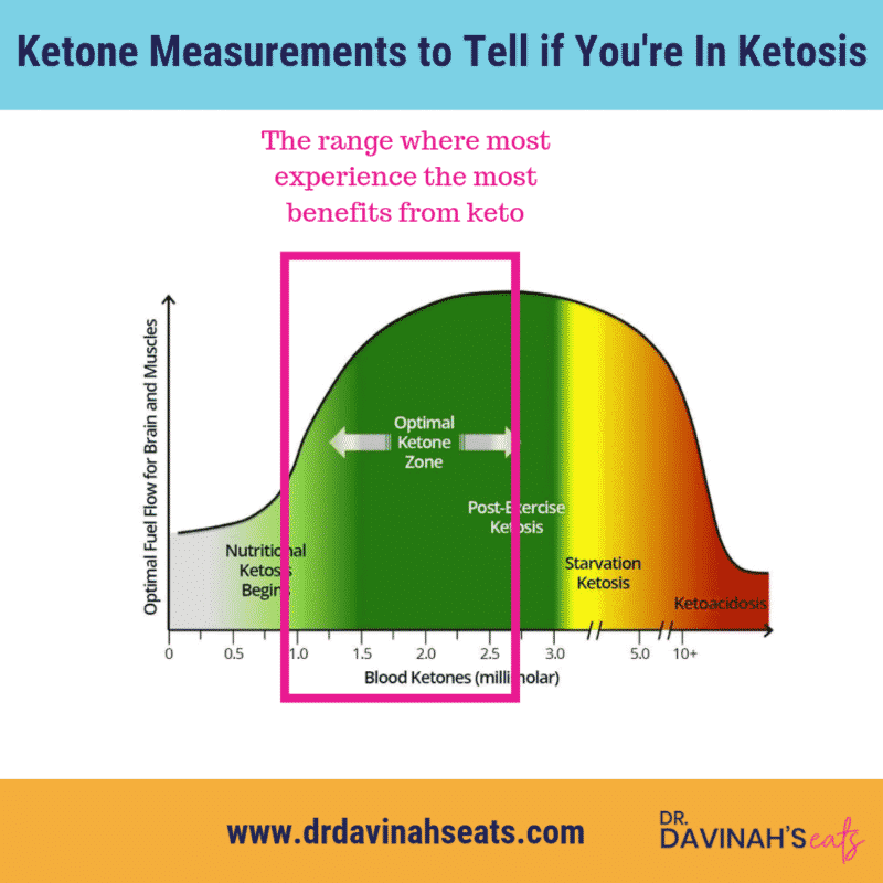How to tell is you're in ketosis chart