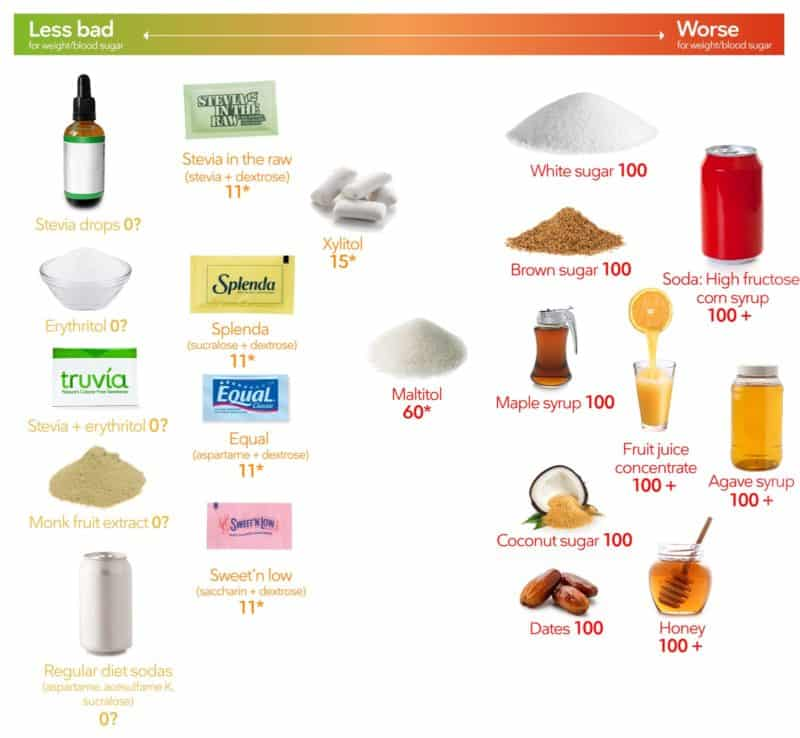 a chart that ranks low-carb sweeteners from better to worse